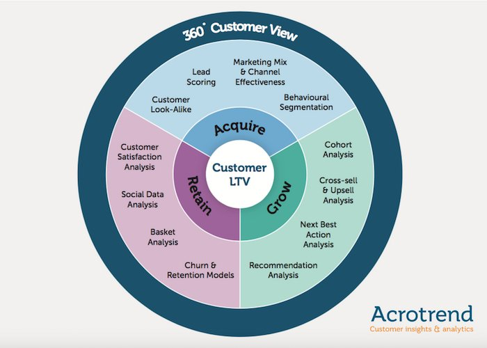How to bring a 360° Customer View to life