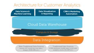 Architecture For Customer Analytics